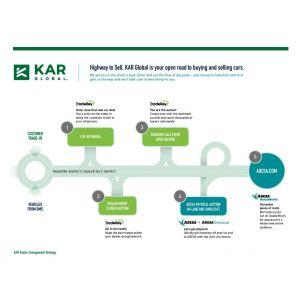 KAR Global Sales Solution